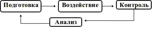 Управленческий цикл