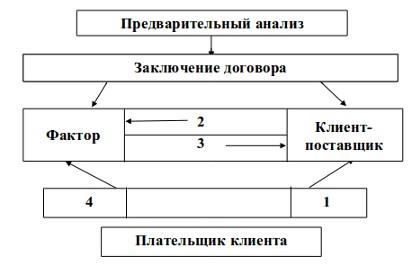 Схема движения кредитных ресурсов при факторинге