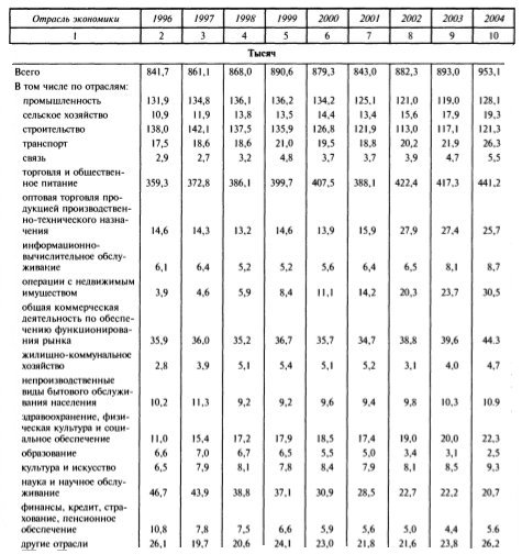Число малых предприятий по отрослям экономики (на 2005 год)