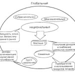 Сущность продовольственной безопасности, структура, цели и методы ее достижения