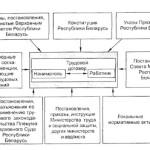 Правовые основы регулирования трудовых отношений