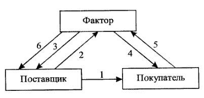 Организация факторинга