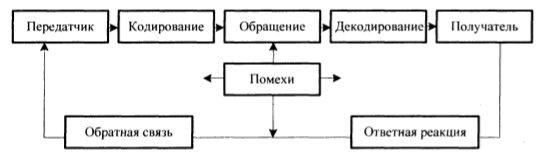 Коммуникационная модель