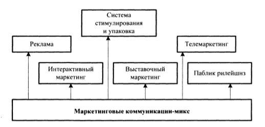 Маркетинговый коммуникационный комплекс
