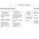 Сущность, классификация и воспроизводство оборотных фондов предприятий АПК