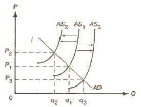 Смещение кривой совокупного предложения