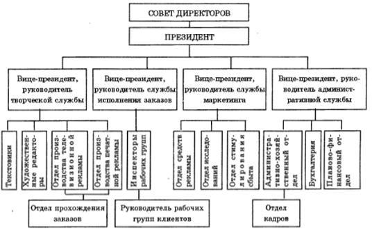 Структура рекламного агентства