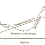 Цикличность экономического развития