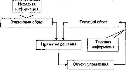 Психическая регуляция процесса принятия решения