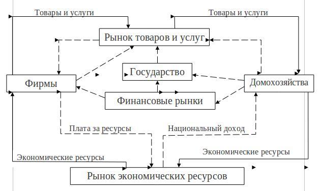 Схема денежных потоков в