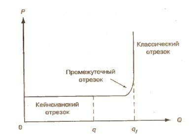 Кривая совокупного предложения