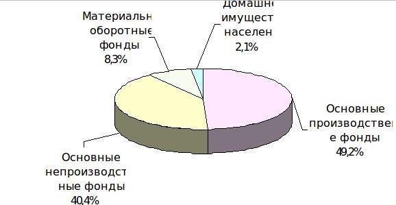 Структура национального богатства Республики Беларусь