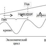 Экономический цикл: понятие, фазы, причины и типы