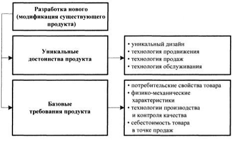 Структура товара
