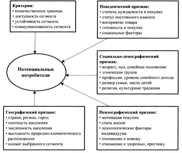 Критерии и признаки сегментации рынка