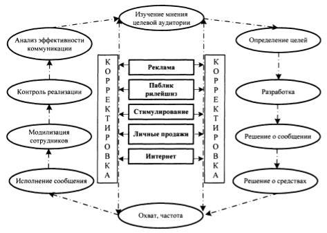 Универсальная модель коммуникационной политики для организации сферы обращения