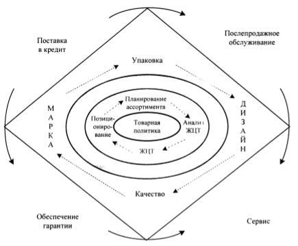Универсальная модель товарной политики для организации сферы обращения
