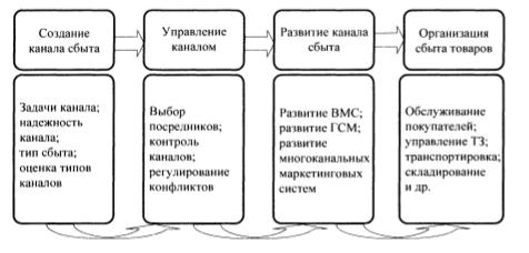 Универсальная модель сбытовой политики для организации сферы обращения