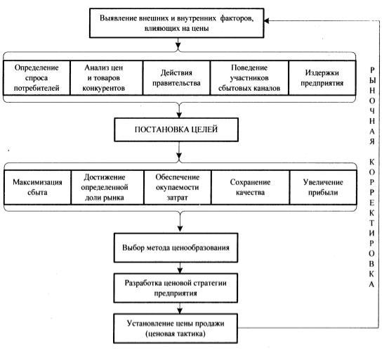 Универсальная модель ценовой политики для организации сферы обращения