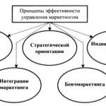 Принципы эффективности управления маркетингом