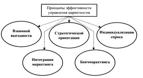 Принципы эффективного управления маркетингом