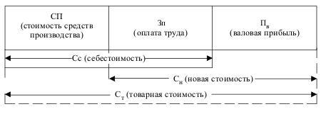 Структура стоимости товаров