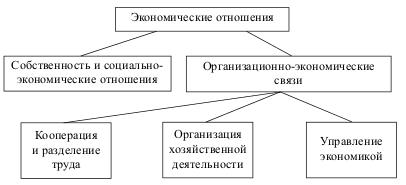 Структура экономических отношений