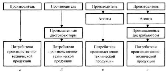 Каналы распределения промышленной продукции
