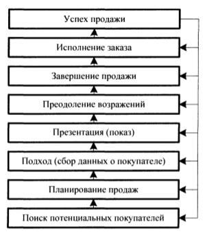 Цикл продажи товарной продукции