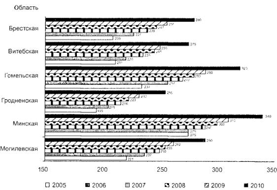 Обёмы внесения минеральных удобрений, кг/га