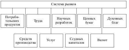Современная рыночная система
