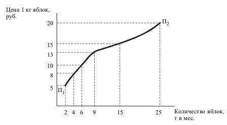 Кривая предложения по цене
