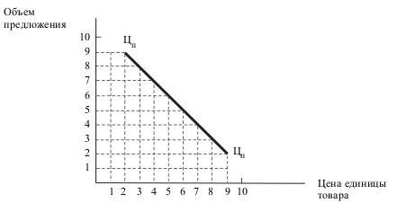 Кривая цены по массовому предложению