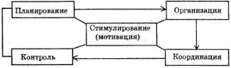 Функциональная структура рекламного менеджмента