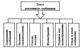 Структура текста рекламы