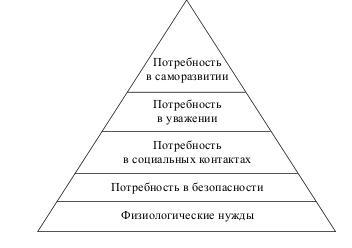Пирамида потребностей современного человека