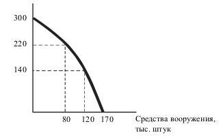 График производственных возможностей