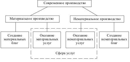 Новейшая структура производства