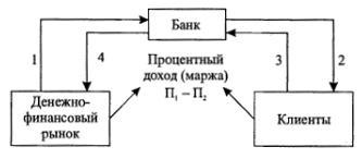 Модель стратегической деятельности коммерческого банка