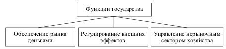 Минимальные функции государства в регулировании экономики