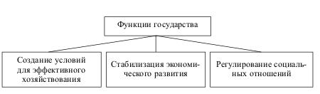 Максимально допустимые функции государства