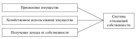 Структура системы собственности