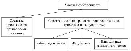 Виды и формы частного присвоения