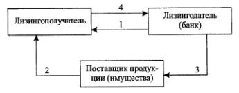 Примерная последовательность лизинговых операций