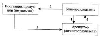 Последовательность операций оперативного лизинга