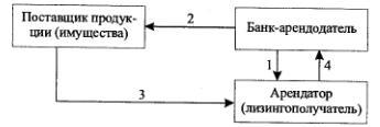 Последовательность операций финансового лизинга