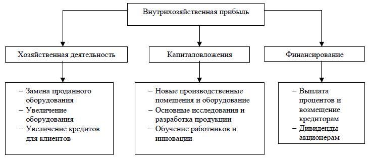 Механизм распределения прибыли