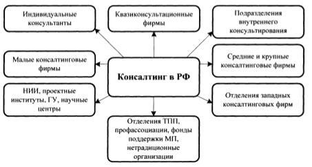 Система консалтинговых услуг аутсорсинга
