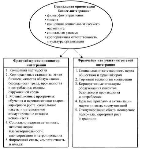 Механизм социальной ориентации участников сетевой кооперации