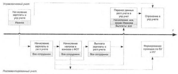 Общая последовательность ввода документов управленческою и регламентированного учета